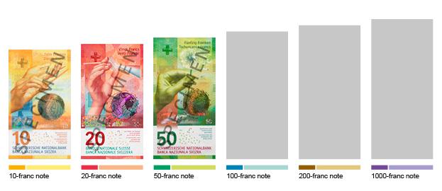Банкноты Швейцарии